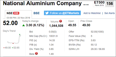 Picture shows the market snapshot of the NALCO Share