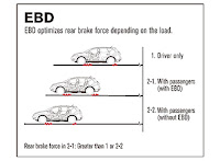 Electronic Brake Distribution