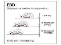 Electronic Brake Distribution