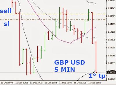 Strategie di Trading Intraday sul Cambio Sterlina Dollaro [GBP/USD] 6