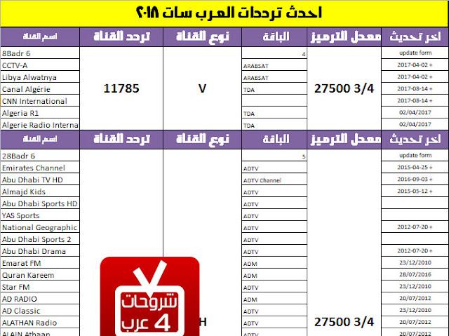 أحدث ترددات عرب سات 2018  pdf كاملة ومحدثة شهر يناير 2018