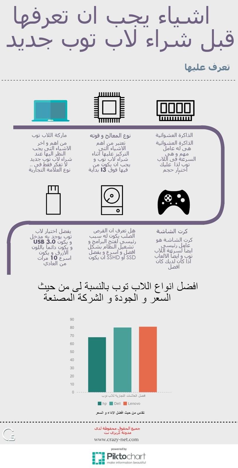 إنفوجرافيك يوضح اهم الاشياء التى يجب النظر اليها قبل شراء لاب توب او كمبيوتر محمول جديد