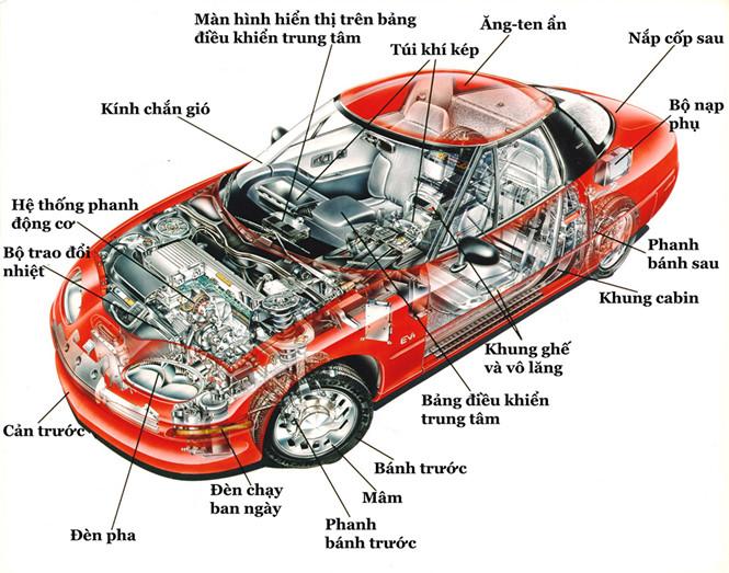 Phân biệt tên gọi các dòng xe hơi và kiến thước cơ bản
