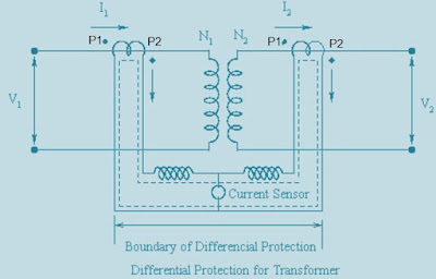 Differential Protection-Principle