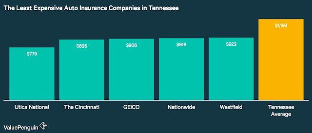 Cheapest Auto Insurance Quotes in Tennessee