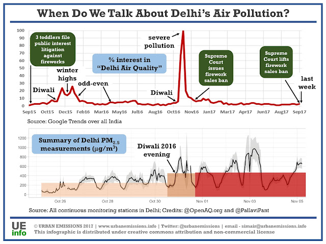 a summary of air pollution Air pollution in india is a serious issue with the major sources being in summary, the impact on indoor and outdoor air pollution by fuelwood and biomass cake.