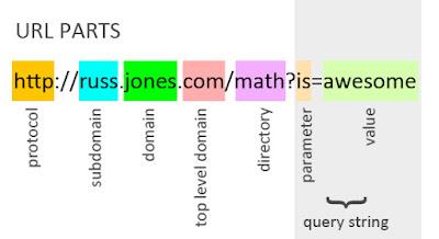 Deskripsi URL Parts
