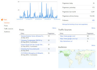 Stats Blog