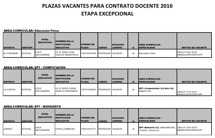 Ugel 01 el porvenir convocatoria para contrato docente for Plazas de docentes 2016