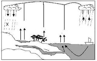 Contoh Soal Geografi UNBK Level C1, C2 dan C3