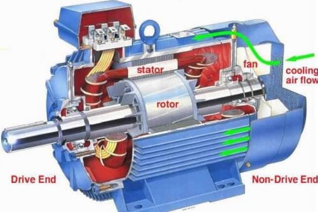 Teori Dasar Motor Listrik 3 Fasa Info Elektro