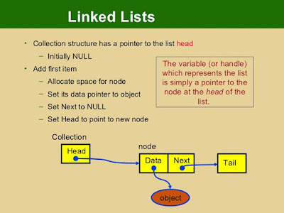 How to search nodes inside LinkedList in Java
