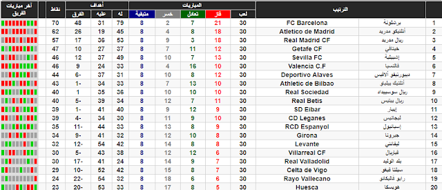 ترتيب الدوري الاسباني بعد الدورة 30
