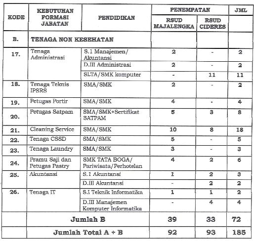 Pengadaan Pegawai Non PNS pada BLUD RSUD Kabupaten Majalengka Tahun 2017