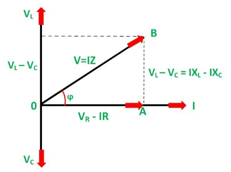 Sirkuit seri r l c electronic note diagram fasor dari rlc series circuit ketika rangkaian bertindak sebagai sirkuit induktif yang berarti vl vc ccuart Gallery