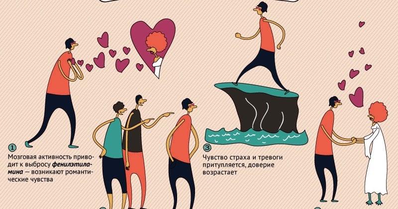 Знакомства любовь после возникает сколько через времени