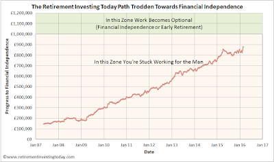 Path Trodden Toward Financial Independence