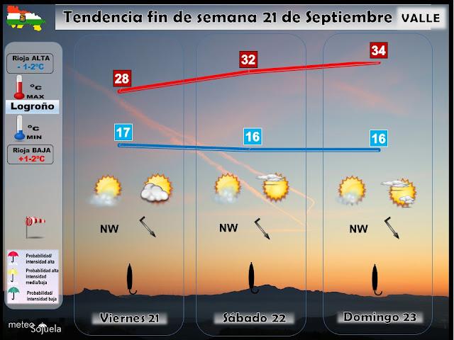 Tendencia del tiempo del fin de semana en La Rioja por Jose Calvo de Meteosojuela