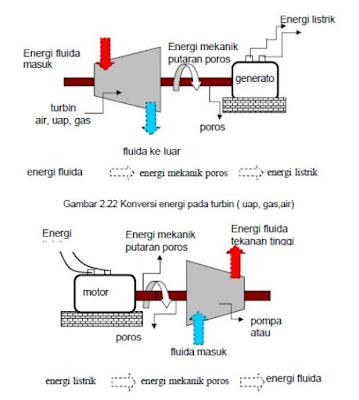 Konversi energi pada pompa atau kompresor