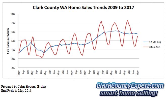 Clark County Home Sales May 2018- Units Sold