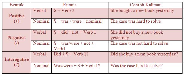 Penjelasan Soal Dan Contoh Kalimat Simple Past Tense Kelas 8 Smp Jagoan Bahasa Inggris