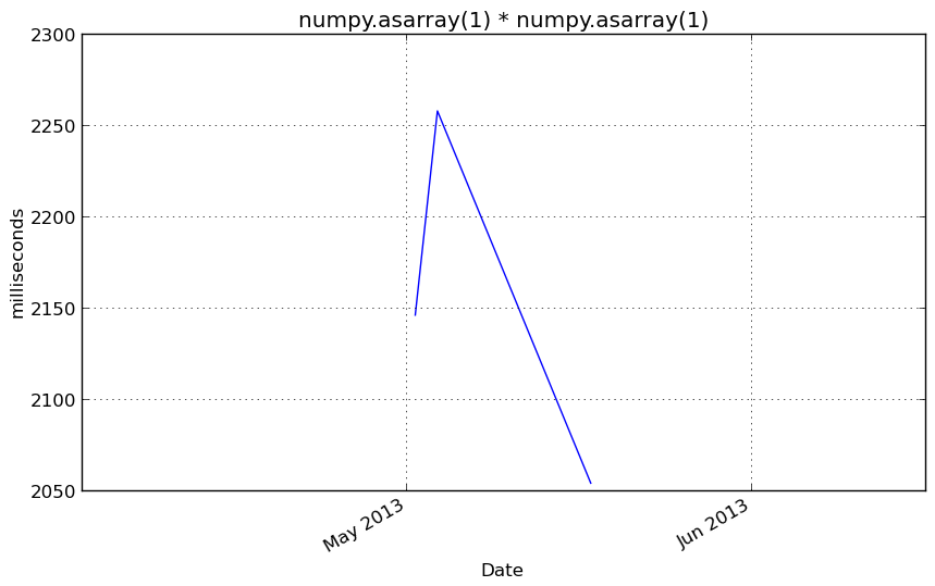 Arink`s Blog: Performance parity between numpy arrays and