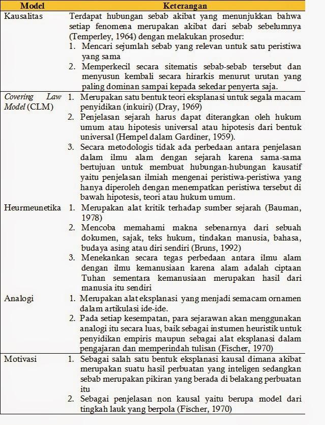 Langkah Penelitian Sejarah : langkah, penelitian, sejarah, Sejarah, Kelas, Penelitian