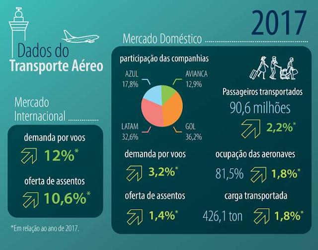 Empresas aéreas brasileiras transportam 98,9 milhões de passageiros pagos em 2017