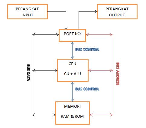 Soft skill diagram blok komputer dan cpu struktur dan fungsi bagian bagian komputer ccuart Image collections