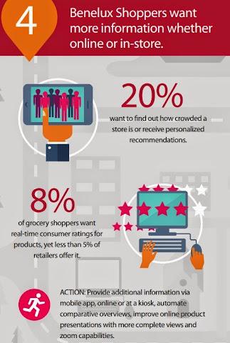 圖說: 荷比盧消費者行為觀察4