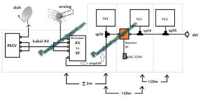 skema pemasangan rf modulator