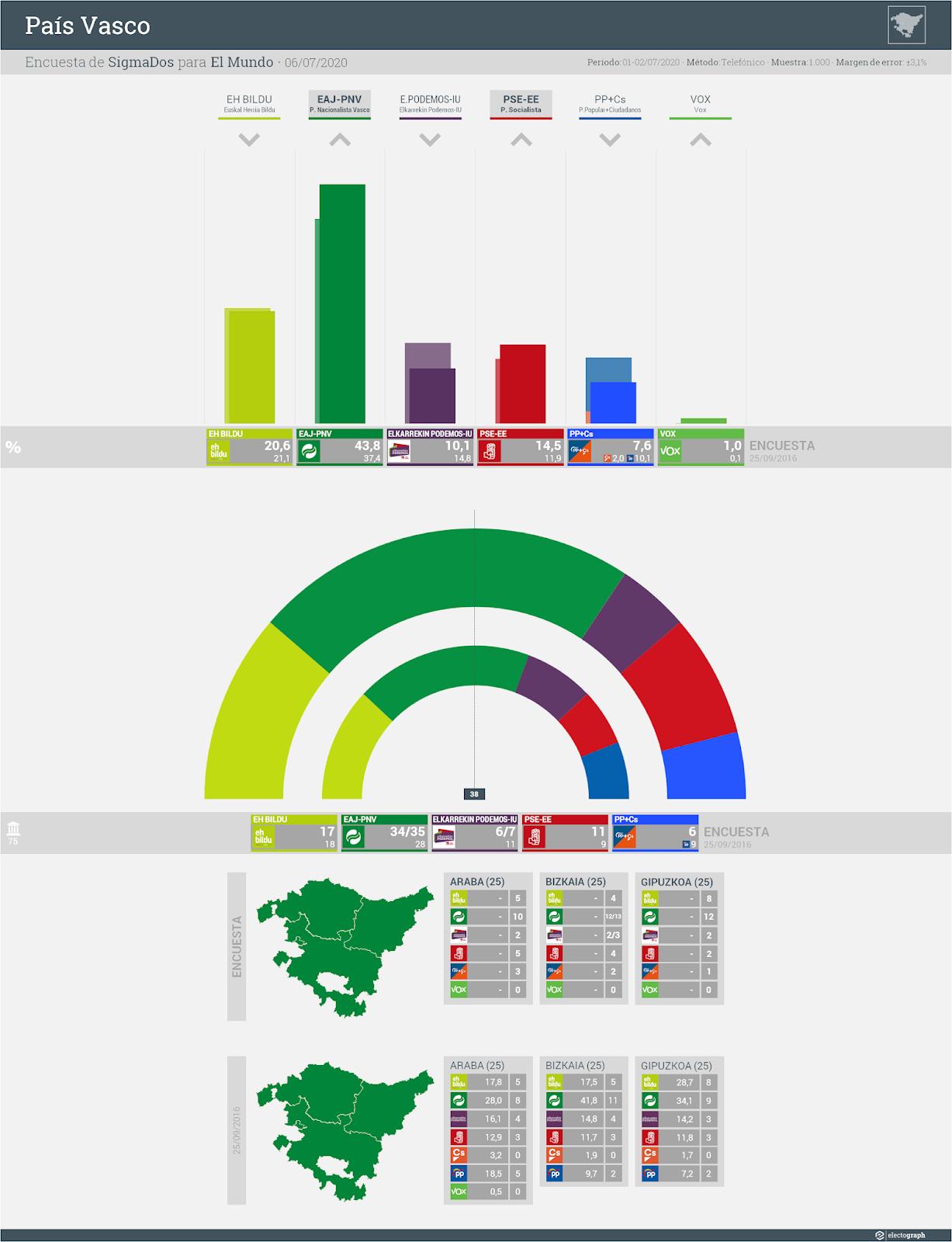 Gráfico de la encuesta para elecciones autonómicas en el País Vasco realizada por SigmaDos para El Mundo, 6 de julio de 2020
