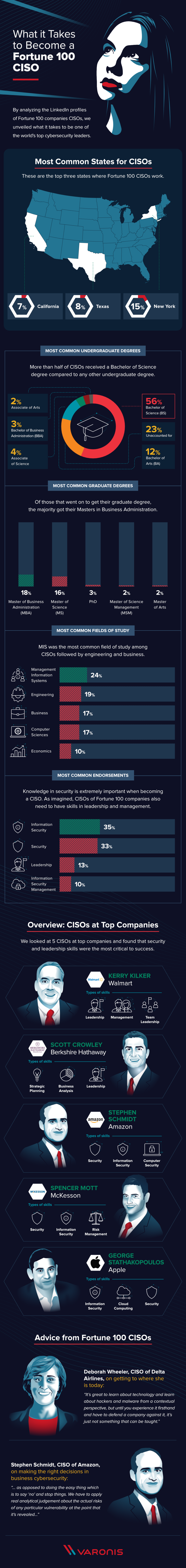 The Top Skills of Fortune 100 CISOs #infographic