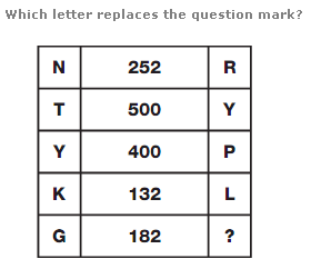 which alphabet replaces the question mar