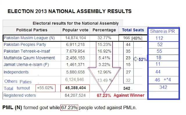 electoral reforms in pakistan There is echo of 2013 in 2018 is in the air again when in 2013 all looser parties  claimed that the elections in 2013 were rigged pti came.