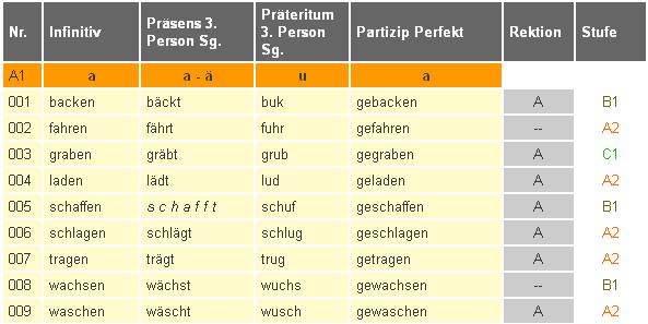 لائحة الافعال الشادة كاملة  في اللغة الالمانية  وطريقة تصيرفها Tabelle aller starken Verben