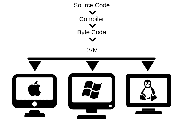 How java compiler works