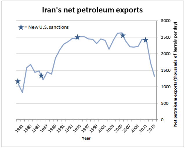 Chart Attribute: Iran Sanction Impact / Source: EIA.gov via  Iran Primer