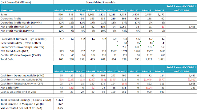 Polyplex Corporation Ltd equity analysis research report PET films packaging