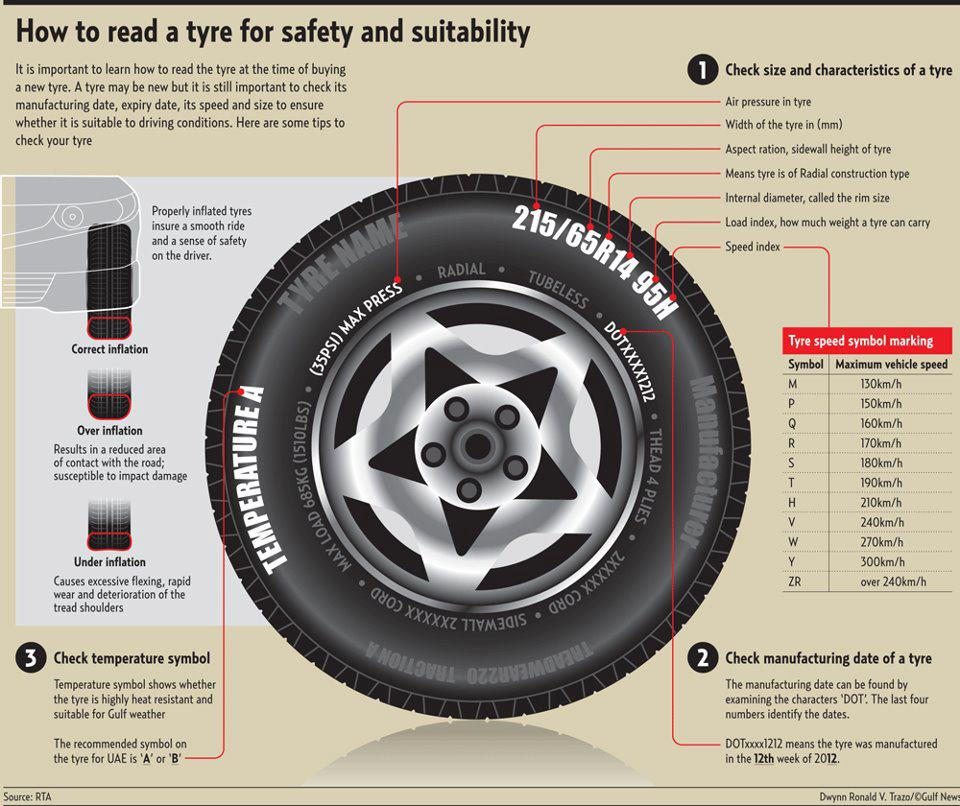 What Do The Numbers On Your Tyre Sidewall Mean Il Conto Per Favore