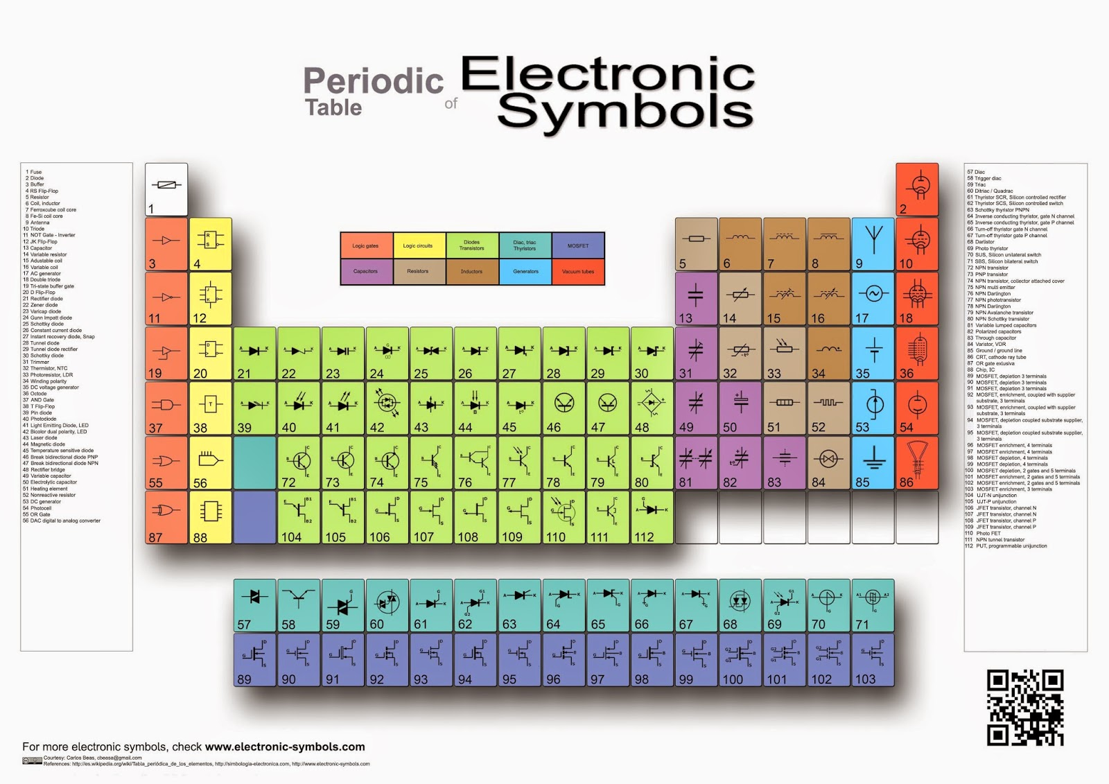 Periodic table of  Electronic Symbols