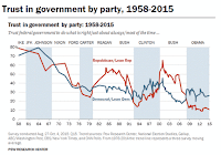 Trust in government by party (Credit: Pew Research Center) Click to Enlarge.