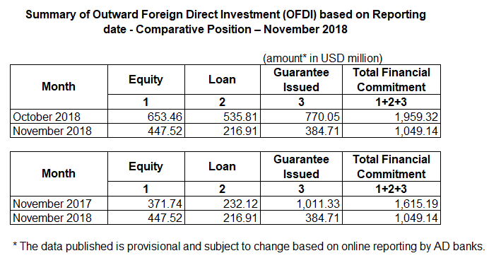 Outward Foreign Direct Investment (OFDI) for November 2018