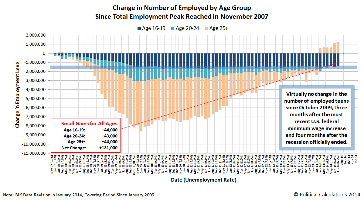 Change in Number of Employed by Age Group from Total Employment Peak in November 2007 through July 2014