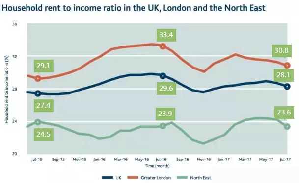 英國租金報告