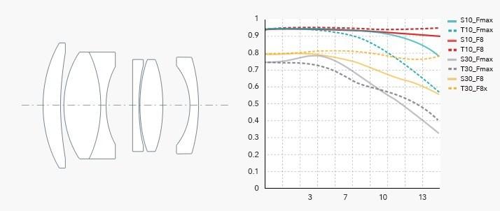 Оптическая схема и MTF-график 7Artisans 50mm f/1.8