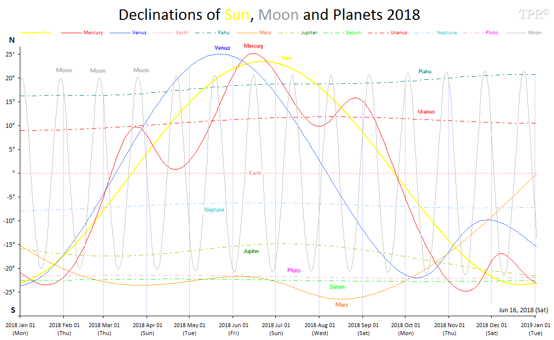 Declinations of Sun, Moon and Planets | 2018