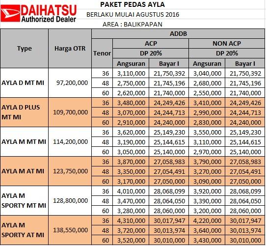 Daftar Harga Ayla Daihatsu Palangkaraya
