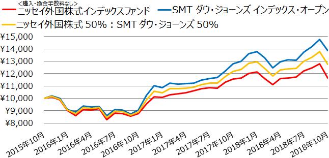 <購入・換金手数料なし>ニッセイ外国株式インデックスファンド、SMT ダウ・ジョーンズ インデックス・オープンの基準価額の推移