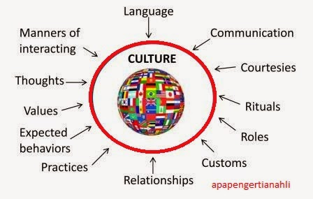 dbq cultural interaction Ap world history is a rigorous, college-level course designed to explore human history from 8000 bce to the 21st century ap world history will emphasize the.
